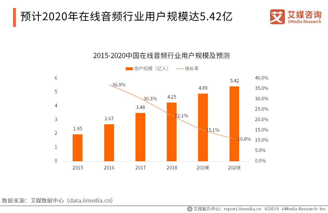 中国在线音频行业数据分析:预计2020年在线音频行业用户规模达5.42亿人