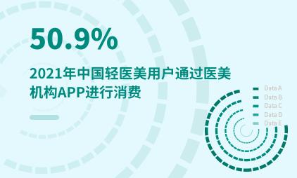 轻医美行业数据分析:2021年中国50.9%轻医美用户通过医美机构APP进行消费
