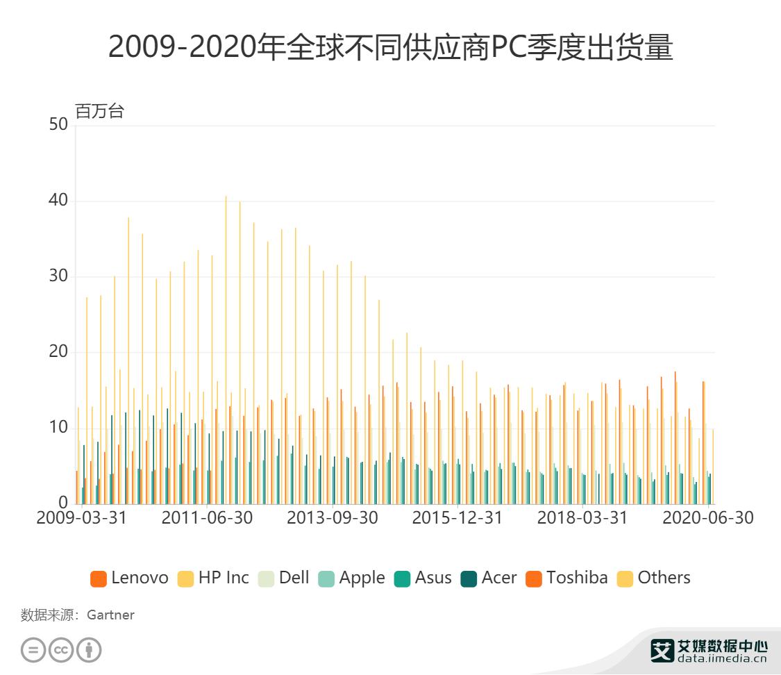 2009-2020年全球不同供应商PC季度出货量