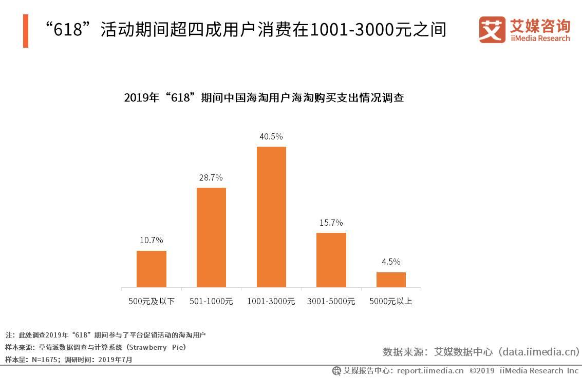 """""""618""""活动期间超四成用户消费在1001-3000元之间"""