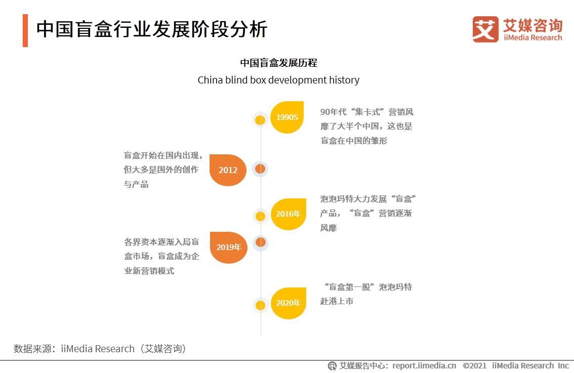 中国盲盒行业发展阶段分析