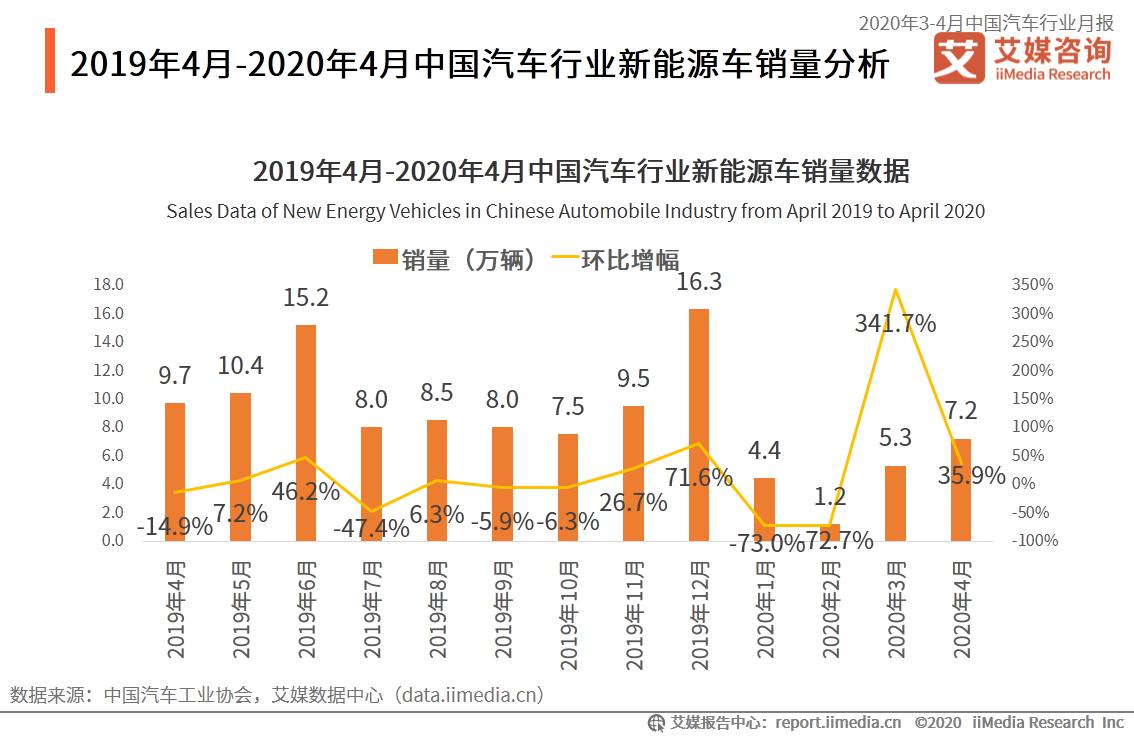 2019年4月-2020年4月中国汽车行业新能源车销量分析