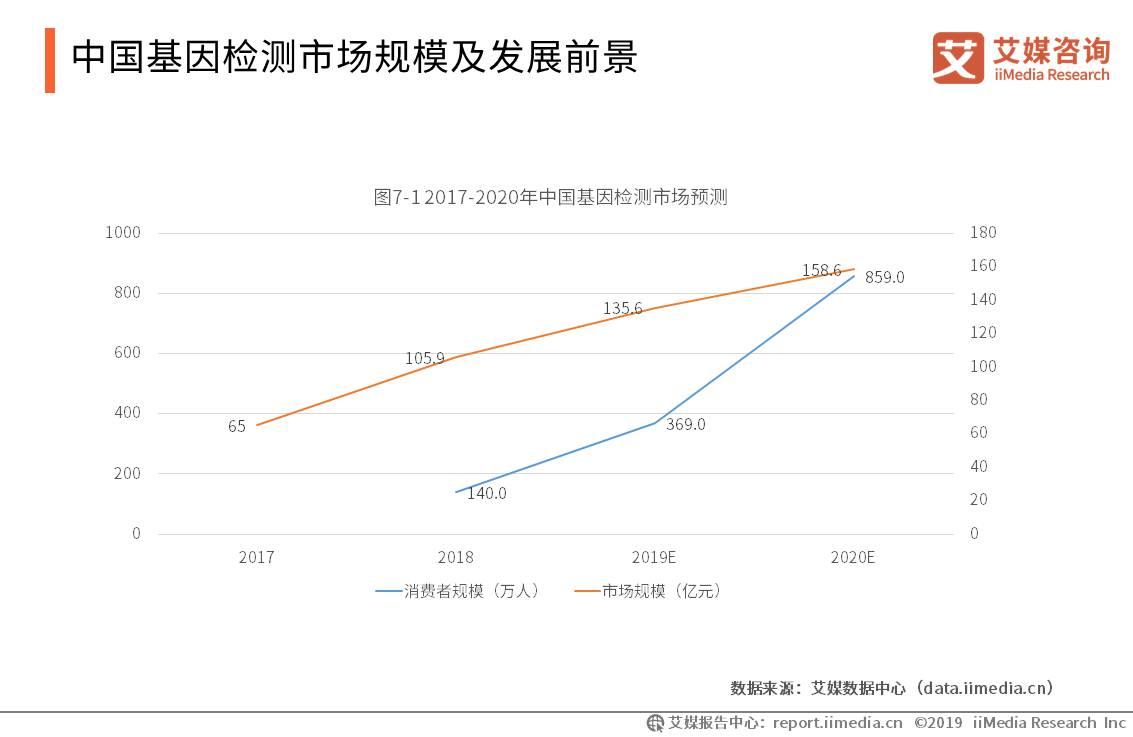 中国基因检测行业数据分析:2020年市场规模预计达到158.6亿元