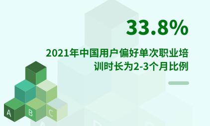 职业培训行业数据分析:2021年中国33.8%用户偏好单次职业培训时长为2-3个月