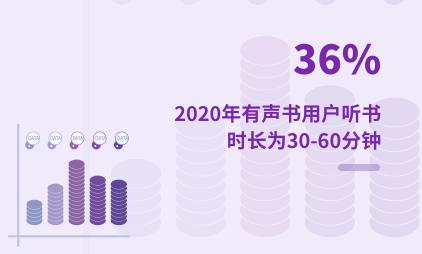 在线阅读行业数据分析:2020年中国36%有声书用户听书时长为30-60分钟