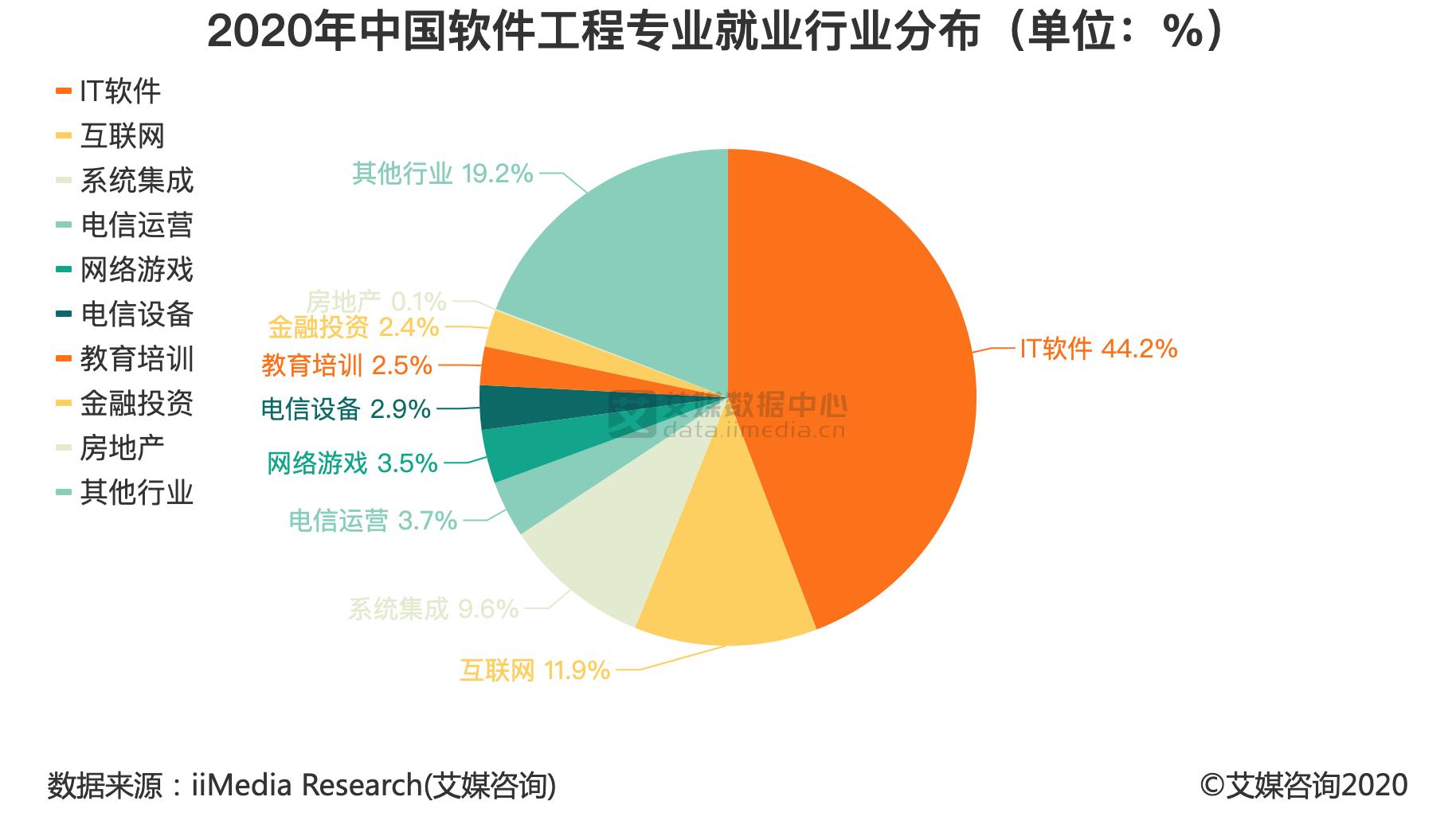 2020年中国软件工程专业就业行业分布(单位:%)