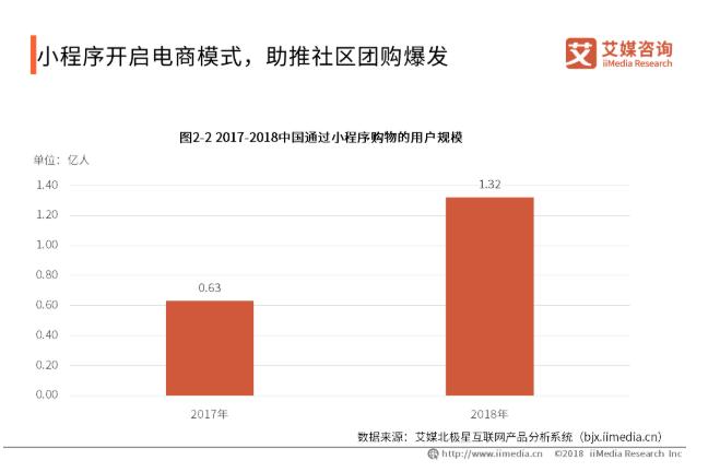 2019中国社区团购行业发展现状及趋势分析