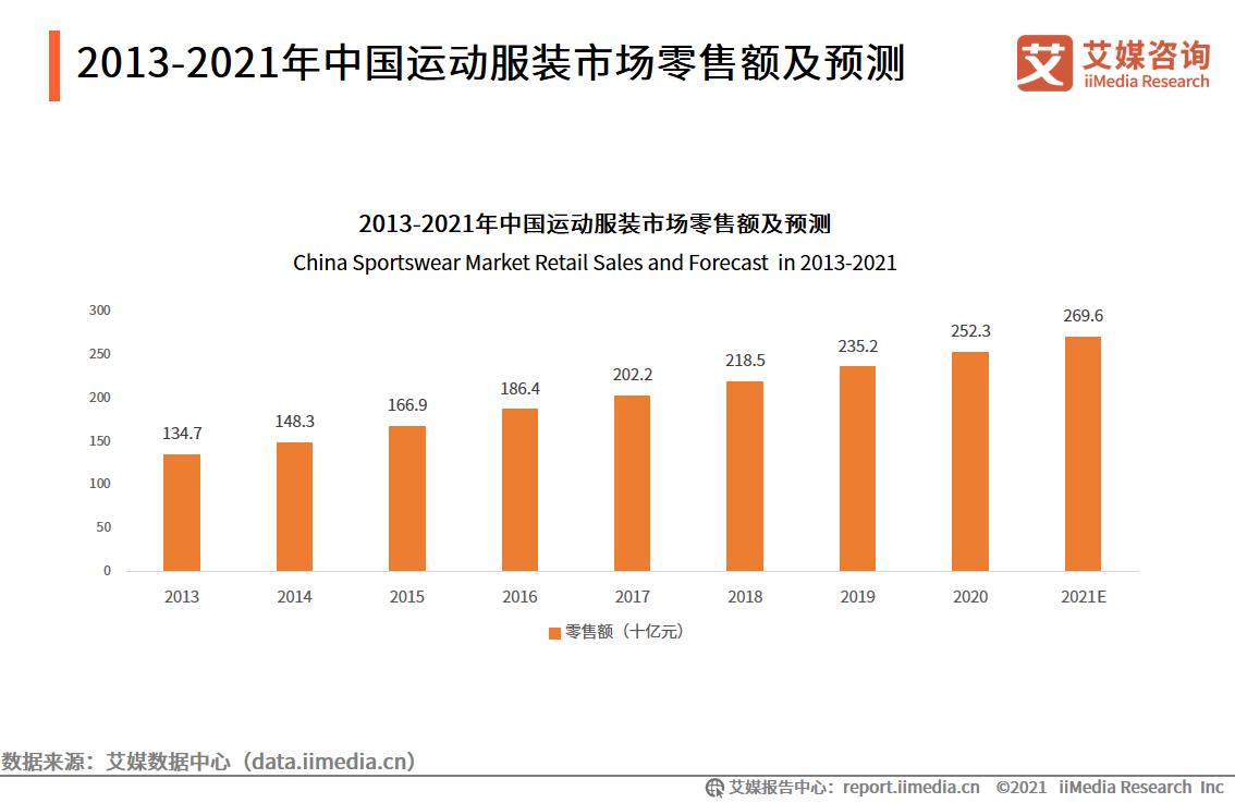 2013-2021年中国运动服装市场零售额及预测