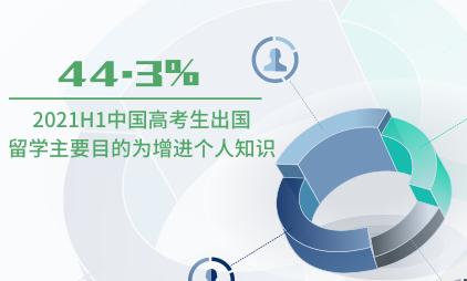 高考数据分析:2021H1中国44.3%高考生出国留学主要目的为增进个人知识