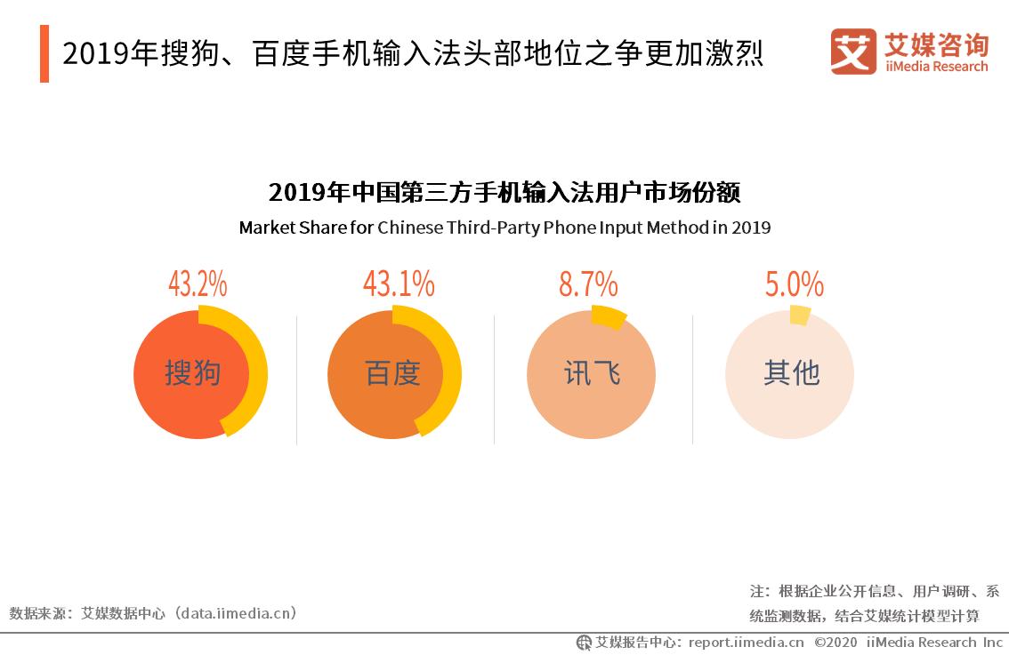 2019年搜狗、百度手机输入法头部地位之争更加激烈