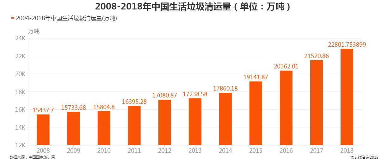 2008-2018年中国生活垃圾清运量