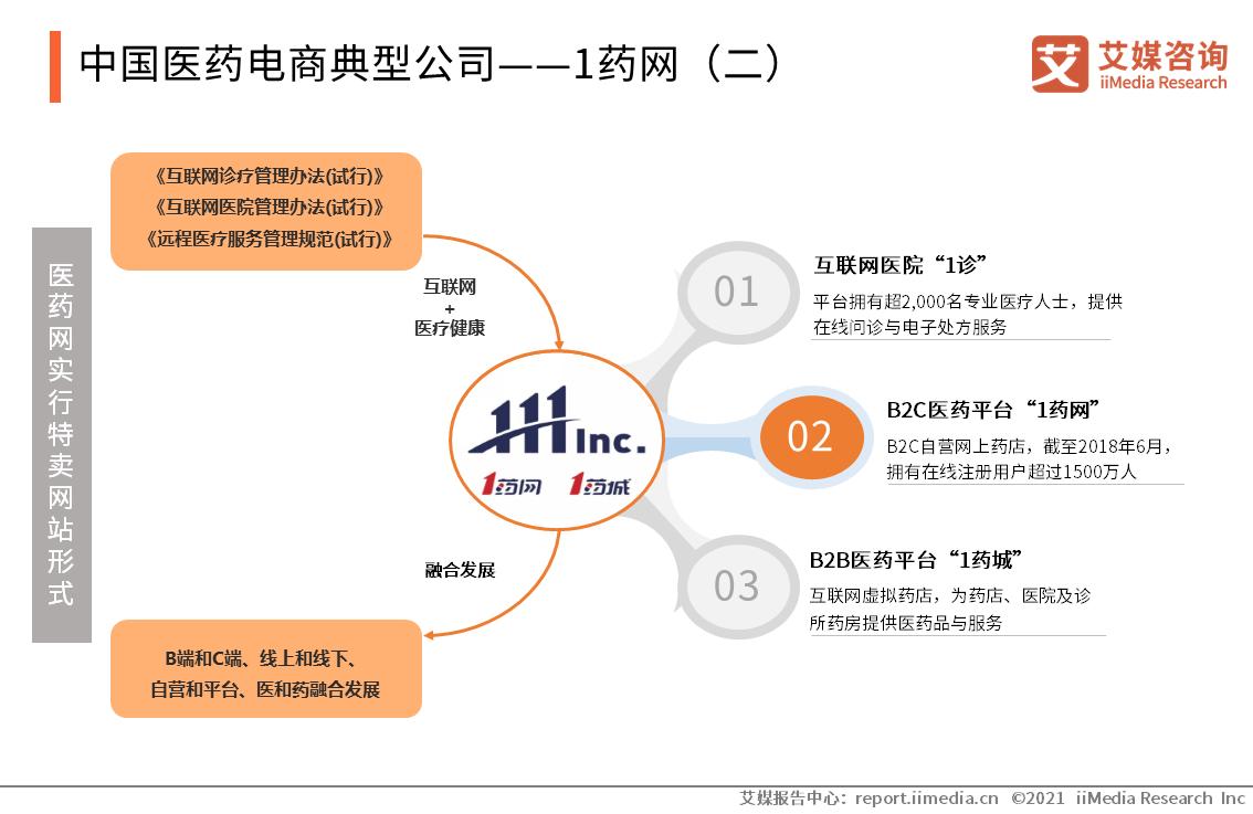 中国医药电商典型公司——1药网(二)