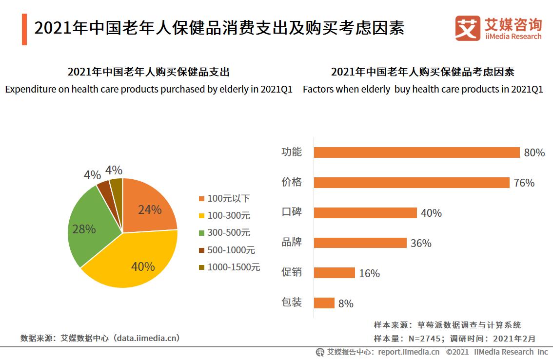2021年中国老年人保健品消费支出及购买考虑因素