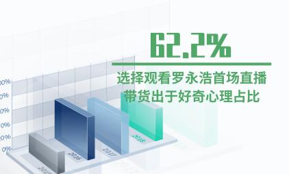 电商行业数据分析:62.2%的受访观众选择观看罗永浩首场直播带货出于好奇心理