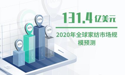 纺织行业数据分析:2020年全球家纺市场规模将达131.4亿美元
