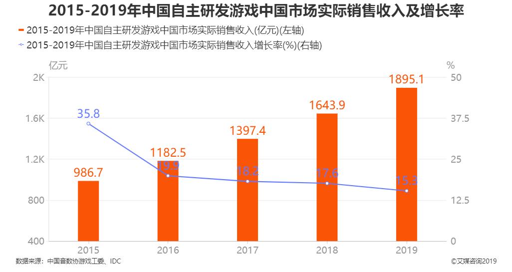 2015-2019年中国自主研发游戏中国市场实际销售收入