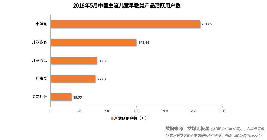 中国儿童早教产品深度调研监测及发展前景分析报告