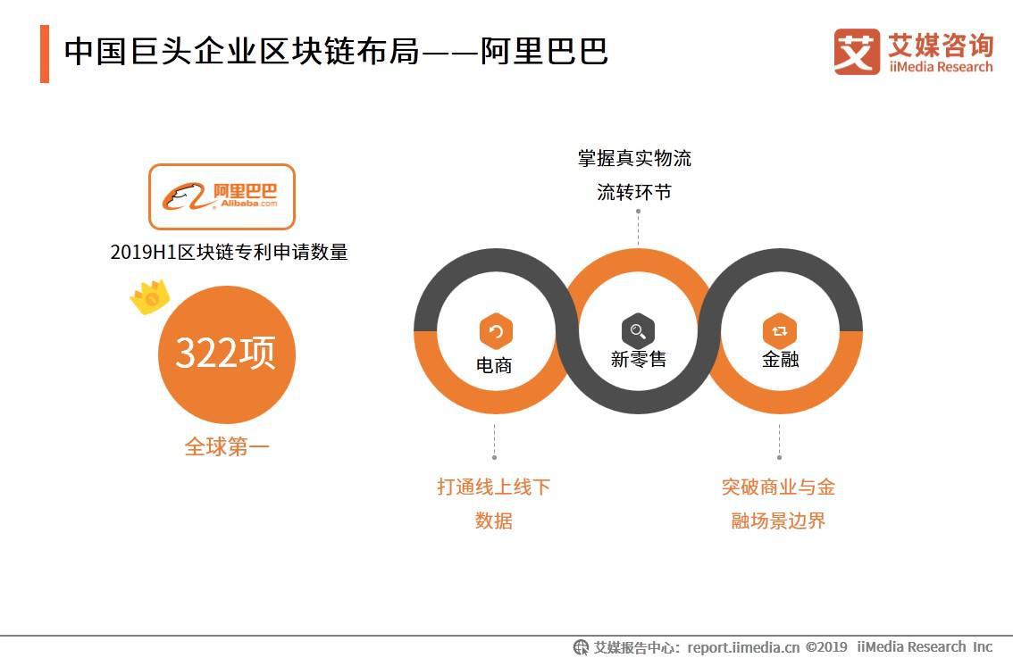 中国巨头企业区块链布局——阿里巴巴