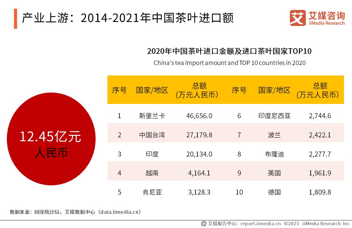 产业上游:2014-2021年中国茶叶进口额