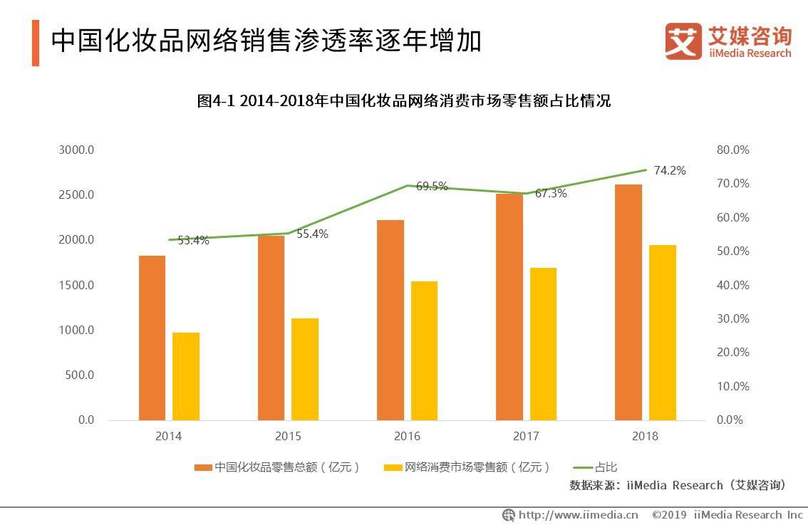 中国化妆品网络销售渗透率逐年增加