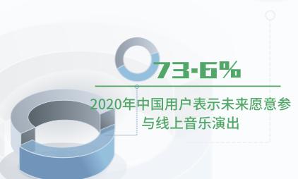 音乐行业数据分析:2020年中国73.6%用户表示未来愿意参与线上音乐演出