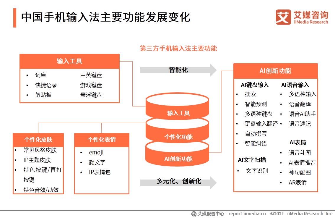 中国手机输入法主要功能发展变化