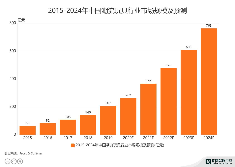 2015-2024年中国潮流玩具行业市场规模及预测
