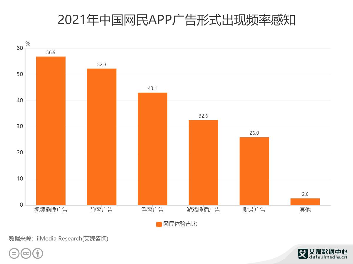 2021年中国网民APP广告形式出现频率感知