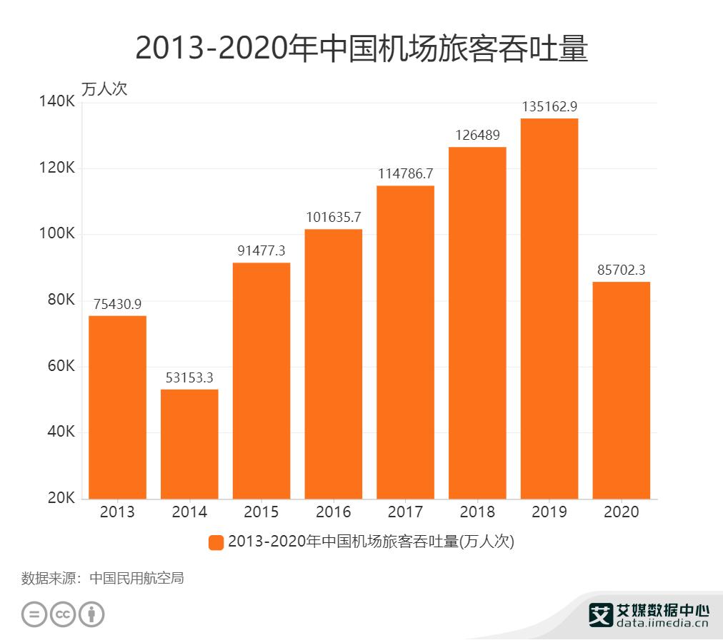 2013-2020年中国机场旅客吞吐量.png
