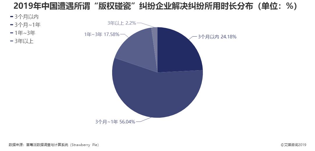 """2019年中国遭遇所谓""""版权碰瓷""""纠纷企业解决纠纷所用时长分布"""