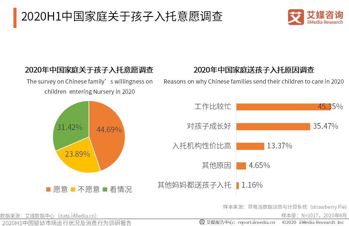 2020H1中国家庭关于孩子入托意愿调查