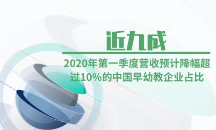 教育行业数据分析:2020年第一季度营收预计降幅超过10%的中国早幼教企业占比近九成