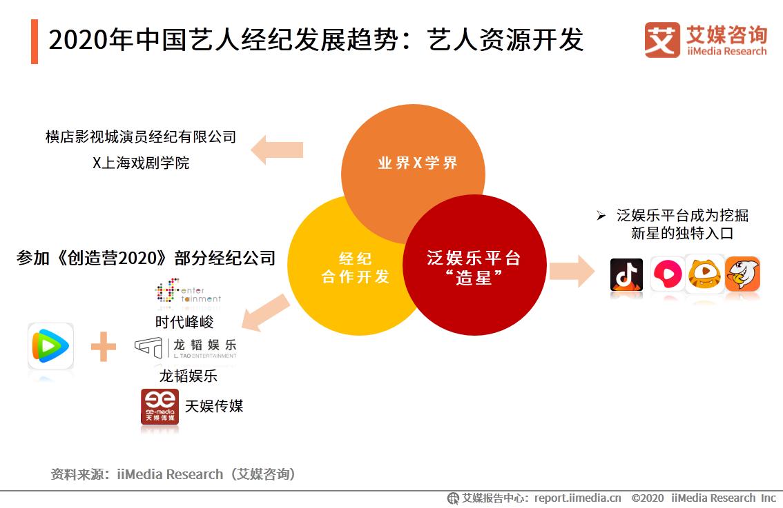 2020年中国艺人经纪发展趋势:艺人资源开发