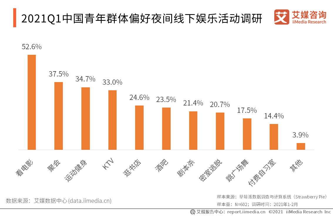 2021Q1中国青年群体偏好夜间线下娱乐活动调研