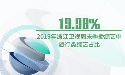 综艺行业数据分析:2019年浙江卫视周末季播综艺中旅行类综艺占比19.98%