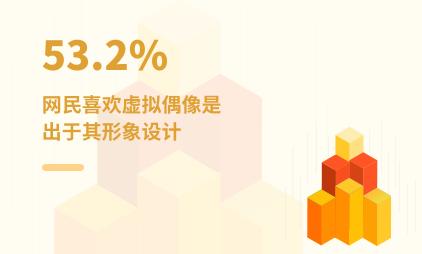 虚拟偶像行业数据分析:2021年中国53.2%网民喜欢虚拟偶像是出于其形象设计