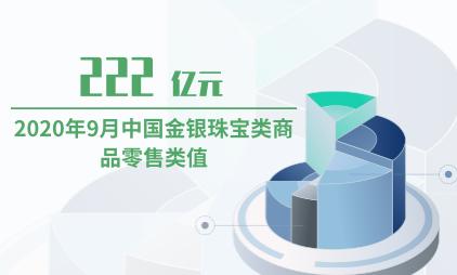 珠宝行业数据分析:2020年9月中国金银珠宝类商品零售类值为222亿元