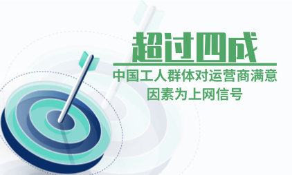 电信行业数据分析:超过四成中国工人群体对运营商满意因素为上网信号