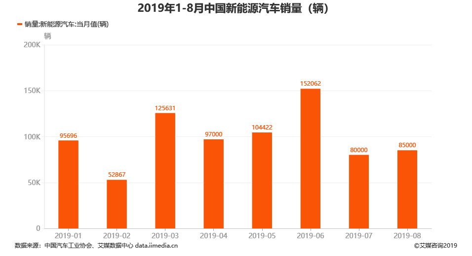 2019年8月中国新能源汽车销量