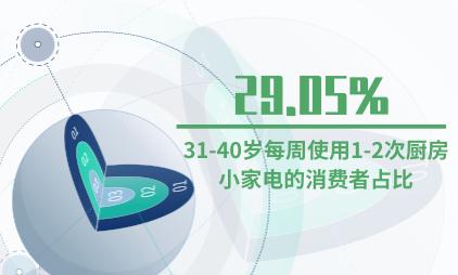 网红小家电行业数据分析:31-40岁每周使用1-2次厨房小家电的消费者占比29.05%