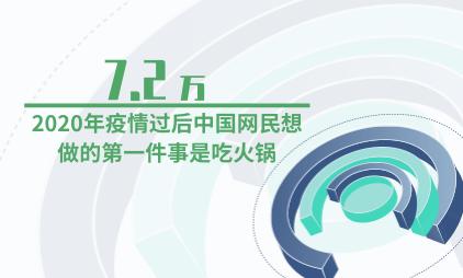 新冠疫情数据分析:2020年疫情过后中国7.2万网民想做的第一件事是吃火锅
