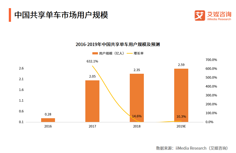 共享单车涨价风再起!哈啰单车广州涨价50%,每30分钟提至1.5元