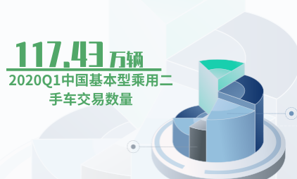 二手车行业数据分析:2020Q1中国基本型乘用二手车交易数量为117.43万辆