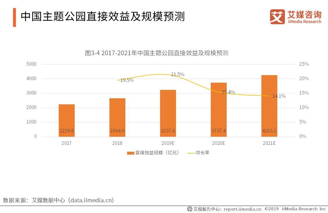中国主题公园直接效益及规模预测