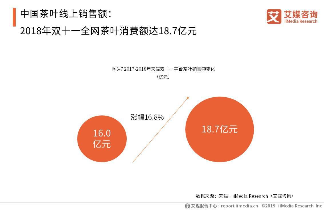 2018年双十一全网茶类商品消费额增至18.7亿元