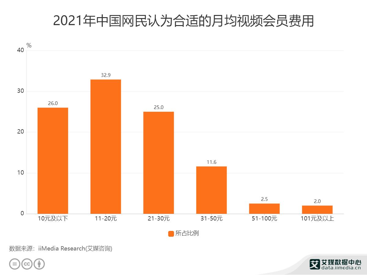 2021年中国网民认为合适的月均视频会员费用