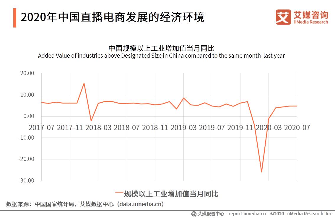 2020年中国直播电商发展的经济环境