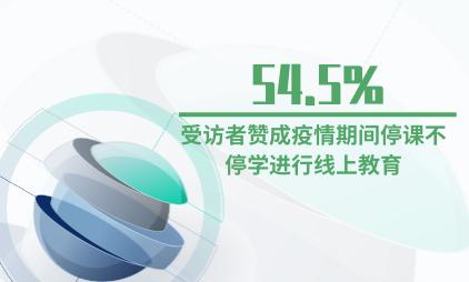 在线教育行业数据分析:54.5%的受访者赞成疫情期间停课不停学,进行线上教育