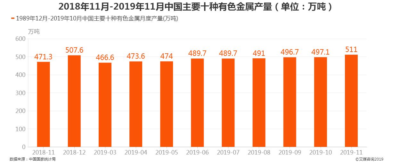 2018年11月-2019年11月中国主要十种有色金属产量