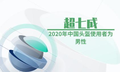 头盔行业数据分析:2020年中国超七成头盔使用者为男性